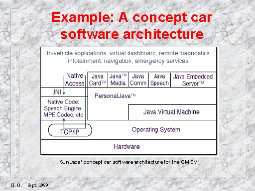 Example: A concept car software architecture